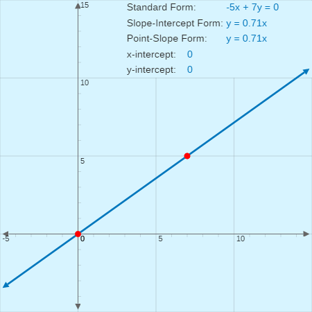 Forms of Linear Equations: Equation Exploration