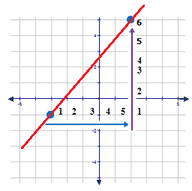 The Slope of a Line from a Graph or from Two Points