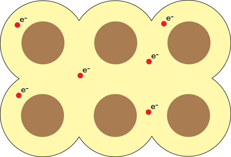 Ionic, Metallic, and Network Condensed Phases