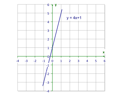 Using Tables to Graph Functions