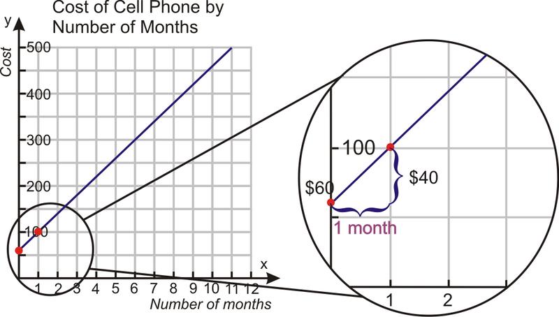 Problem-Solving Strategies - Graphs