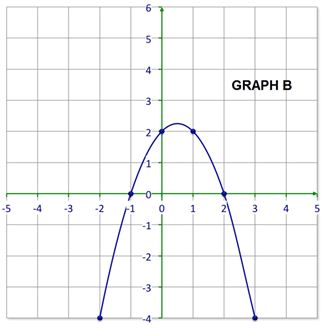 Understanding the Equations of Parabolas   CK-12 Foundation