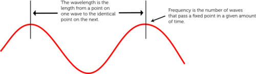 Wavelength in relation to frequency for electromagnetic waves