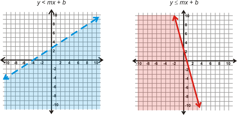 Graphs Of Systems Of Linear Inequalities In Two Variables Read