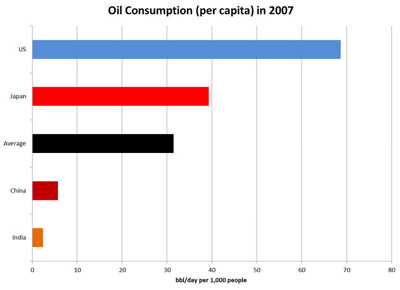 Graph of oil consumption per capita