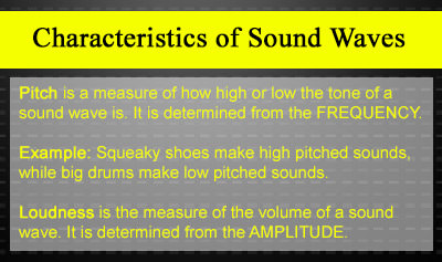 Characteristics of Sound Waves - Overview