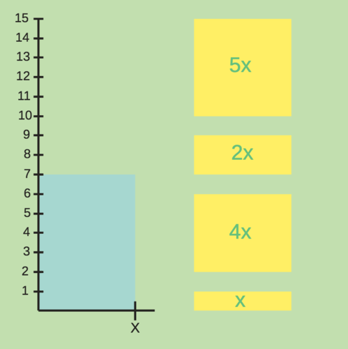 Addition and Subtraction of Like Terms