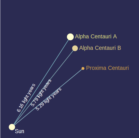 Scientific Notation: Light Years to the Centaurus Constellation