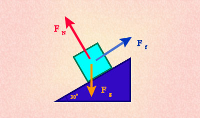Gravitational Force and Inclined Plane