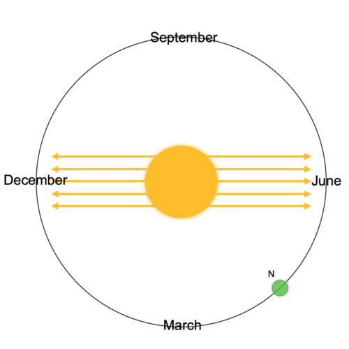 Earth's Orbit for Seasons : Seasons (Earth Science)