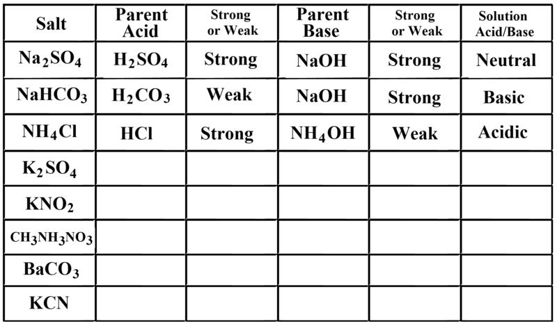 Worksheets for Chapter 21 – Acid and Base Worksheet