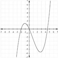 Approximating Real Zeros of Polynomial Functions