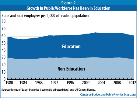 state and local govt. workers chart