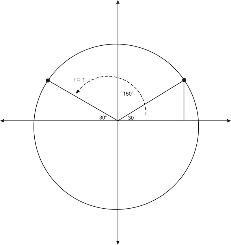 Applying Trig Functions to Angles of Rotation – Unit Circle Practice Worksheet