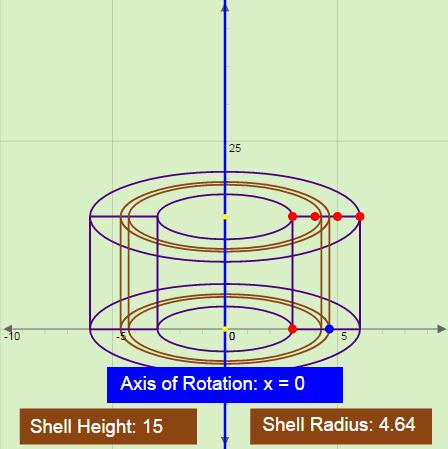 Method of Cylindrical Shells
