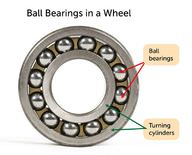 Ball bearings reduce friction