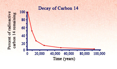Carbon Dating Flashcards