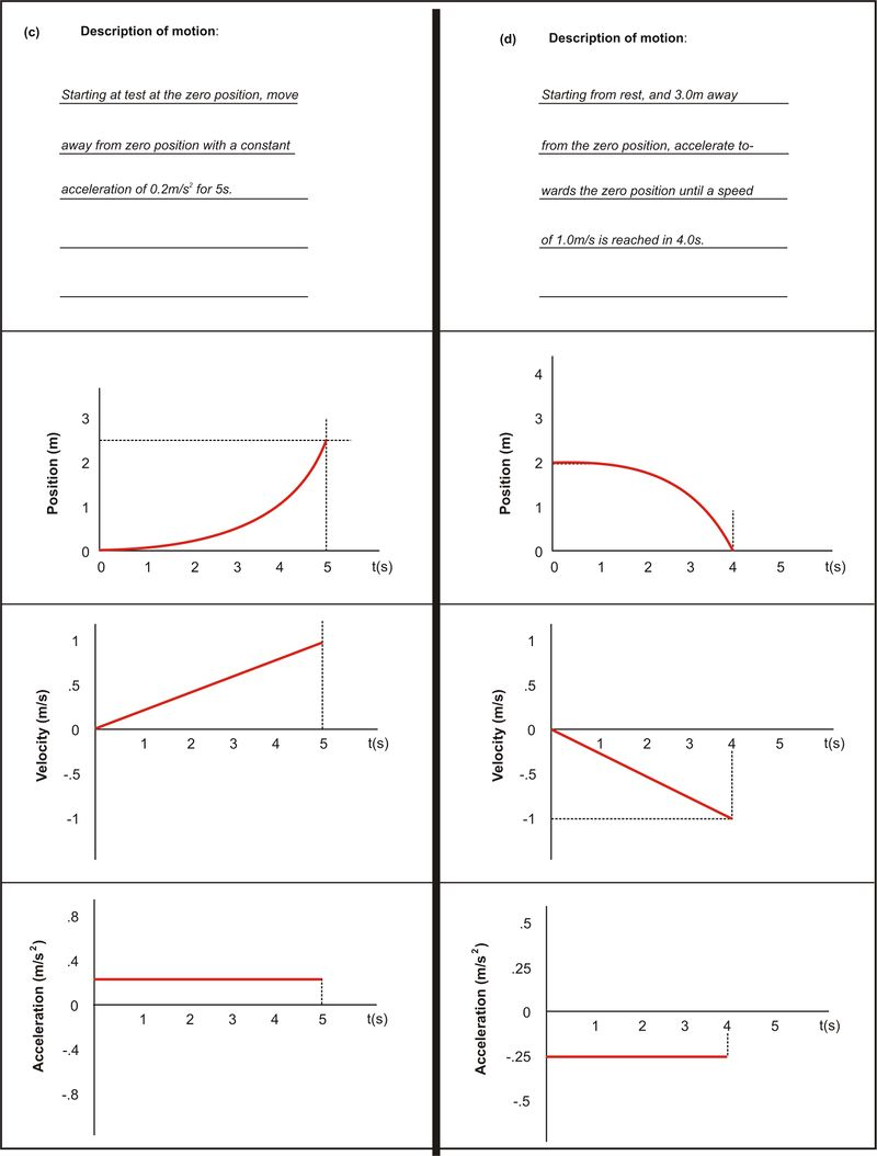 Answers: graphs c and d