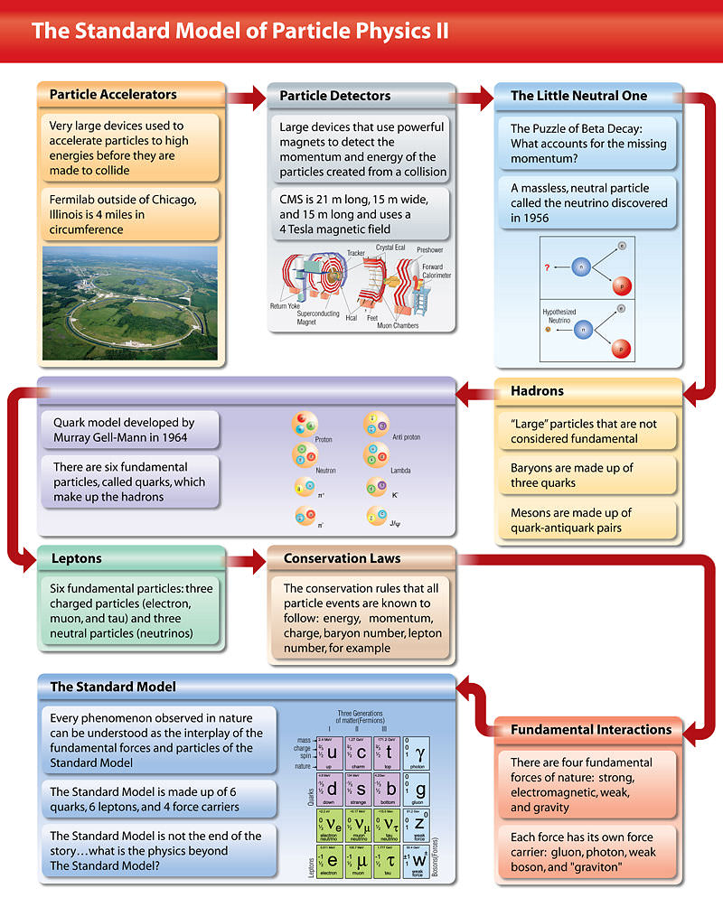 The Standard Model Cribsheet #2