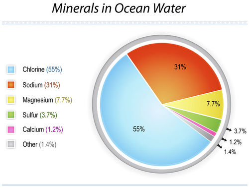 Graph of elements in seawater
