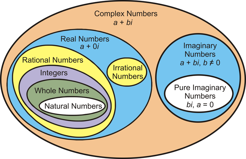 Defining Complex Numbers | CK-12 Foundation