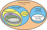 Defining Complex Numbers