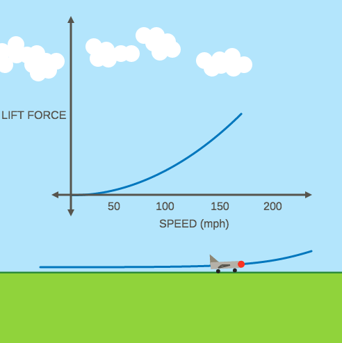 Linear, Exponential, and Quadratic Models: Bernoulli Effect