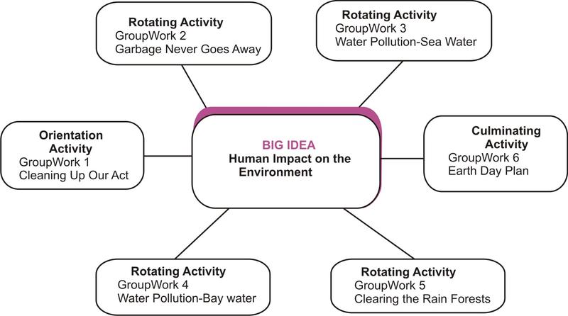 Using GroupWork Activities