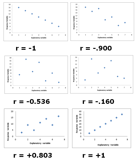 Printables Correlation Worksheet worksheet davezan correlation davezan