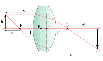 Images in Double Convex Lenses