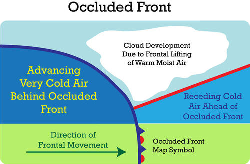 Weather Fronts | CK-12 Foundation