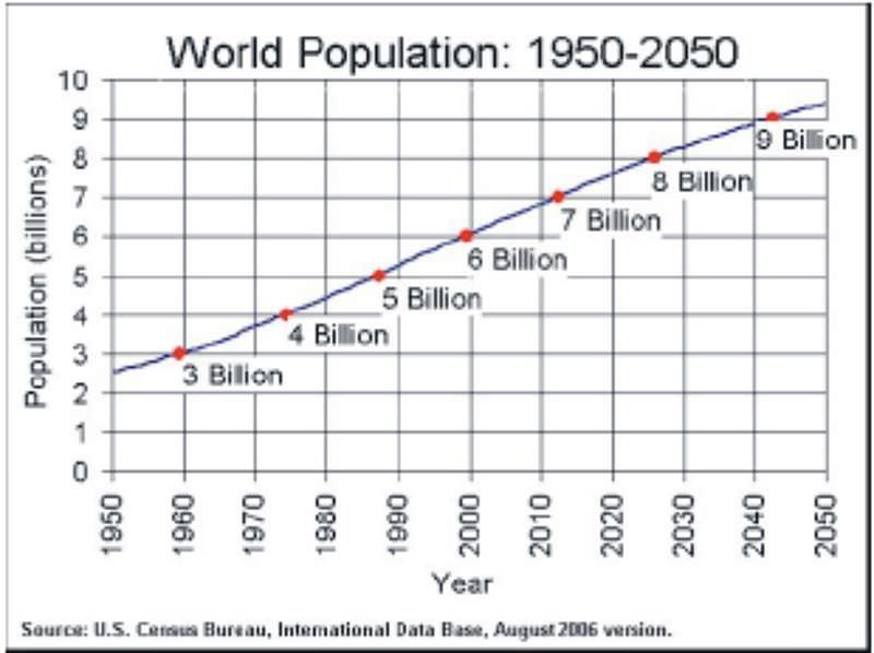 World population from 1950 to 2050 (predicted).