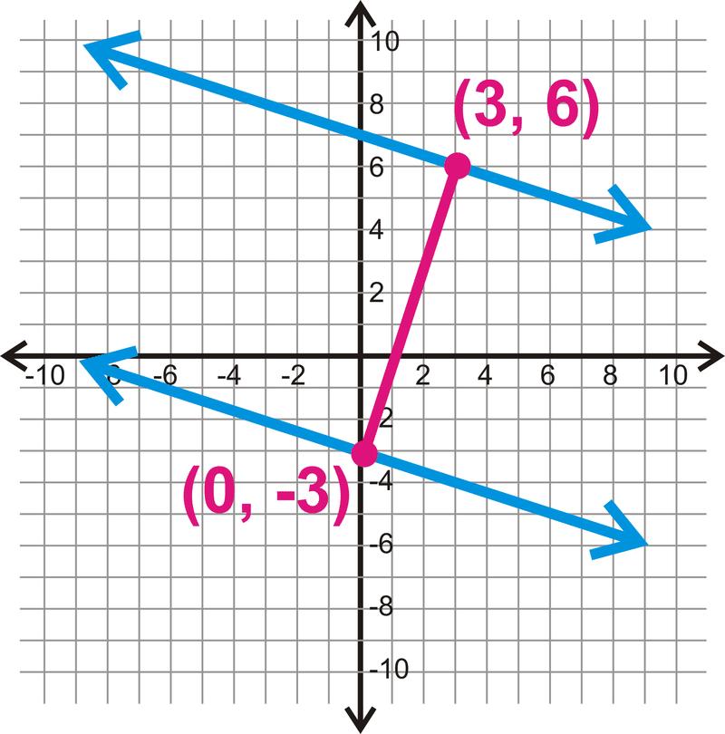 Distance Between Parallel Lines ( Read ) | Geometry | CK-12 Foundation