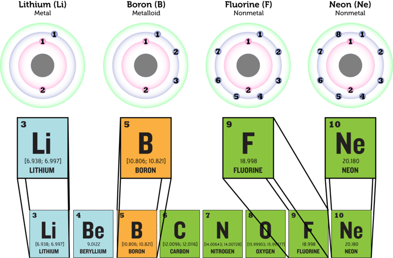 classes of elements ck 12 foundation