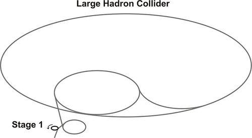 LHC Stage 2