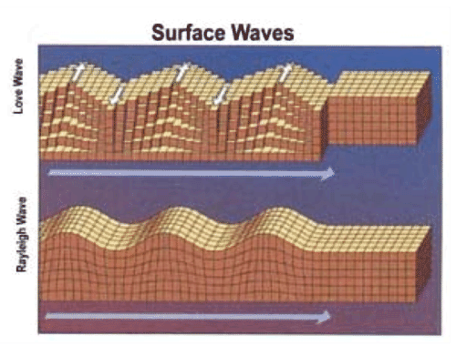 Love waves and Rayleigh waves are the two types of surface waves