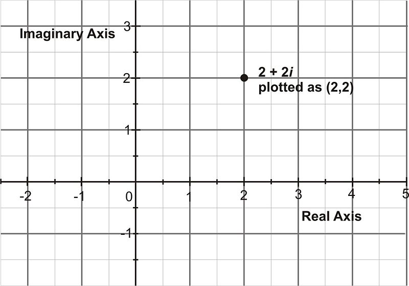 Trigonometric Form of Complex Numbers