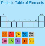 Writing the Periodic Table