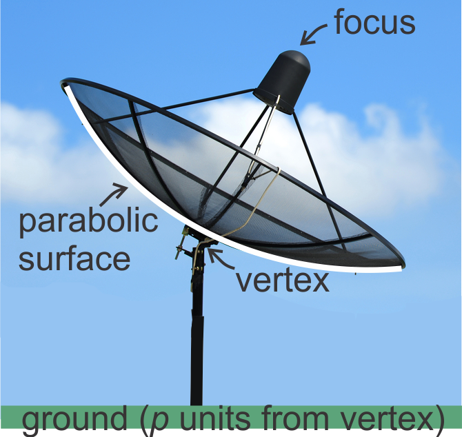 Parabolas with Vertex at the Origin | CK-12 Foundation