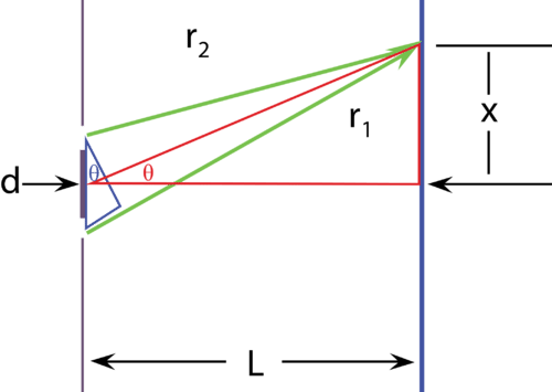 Calculating wavelength from a double slit pattern