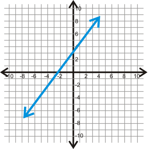 Slope in the Coordinate Plane