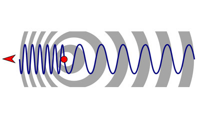 Doppler Effect Quiz - PPB
