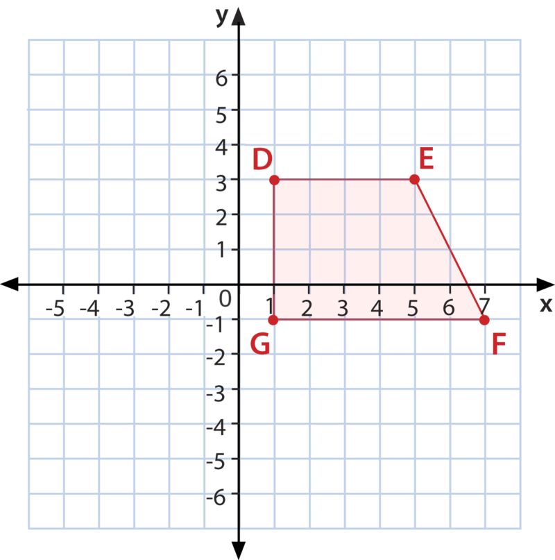 Polygon Classification in the Coordinate Plane ( Read )   Geometry ...