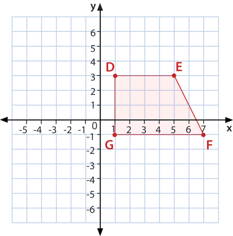 how to draw a frequency polygon in geogebra