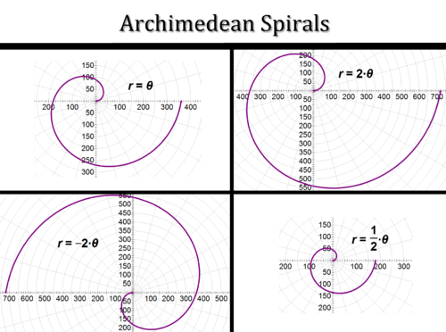 Other Special Polar Equations and Graphs