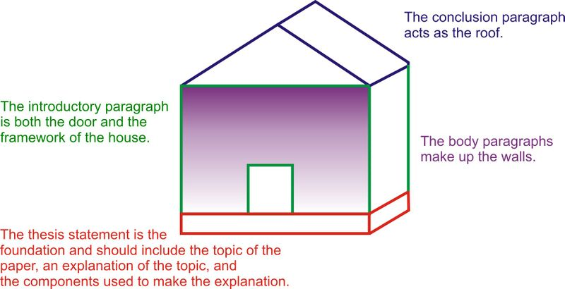 expository essay  ck foundation components of the expository essay as the parts of a house