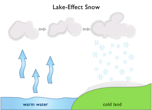 Diagram of lake-effect snow