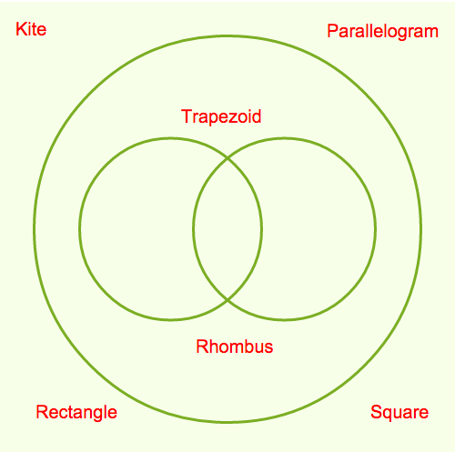 Parallelogram Classification