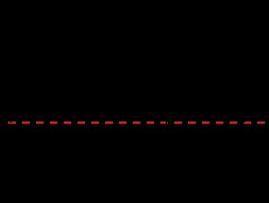 Wavelength of a transverse waveWavelength Of A Longitudinal Wave
