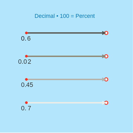 writing decimals as percents Converting percents to decimals & fractions example converting between percents, fractions, & decimals writing decimals as fractions review next tutorial.